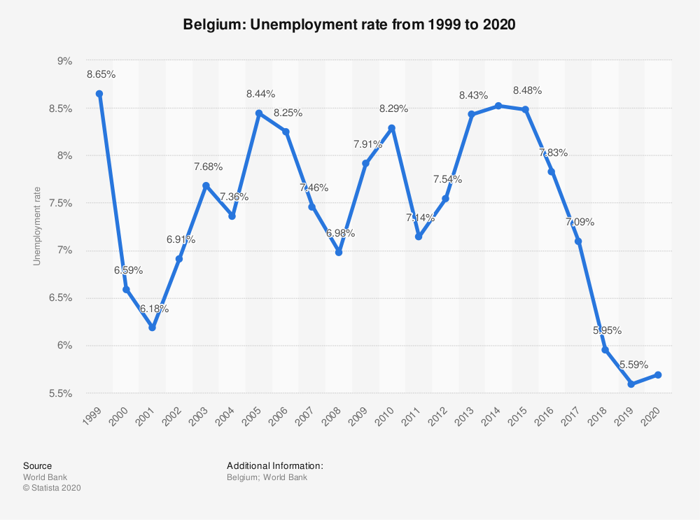 نرخ بیکاری بلژیک
