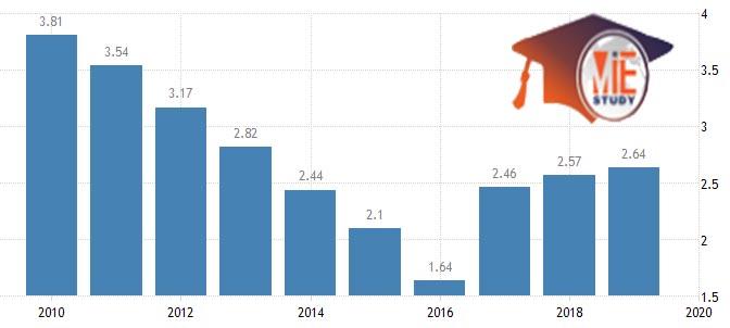 نرخ بیکاری در امارات