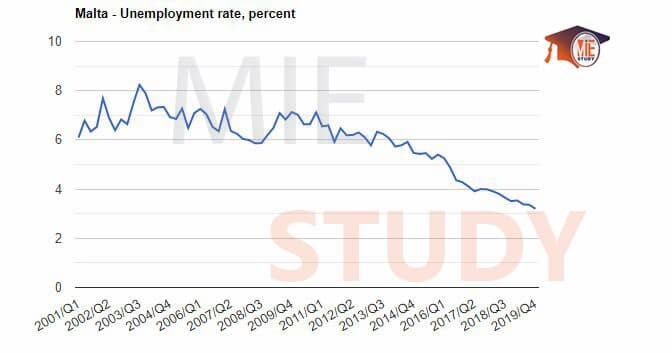 نرخ بیکاری در مالتا