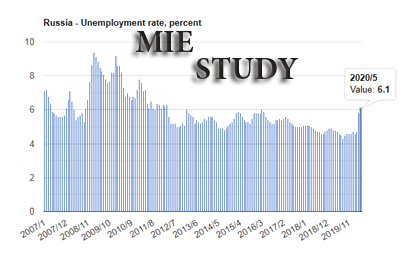 نمودار نرخ بیکاری روسیه