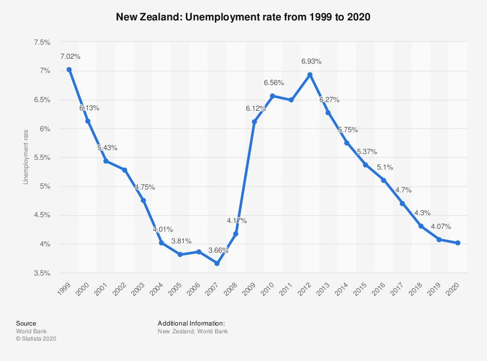 نمودار نرخ بیکاری نیوزیلند