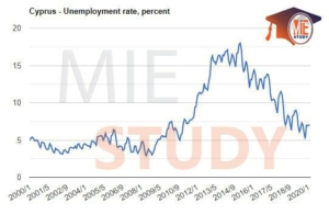 نرخ بیکاری قبرس