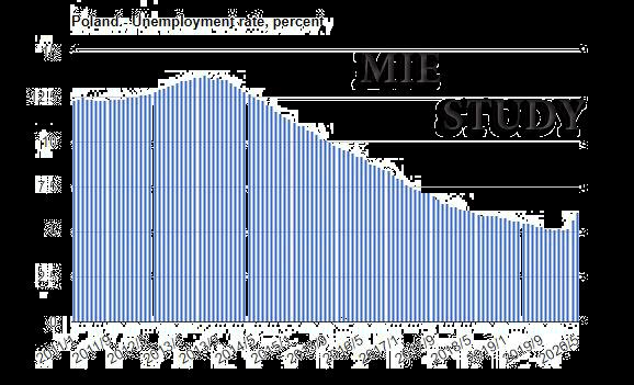 نرخ بیکاری لهستان