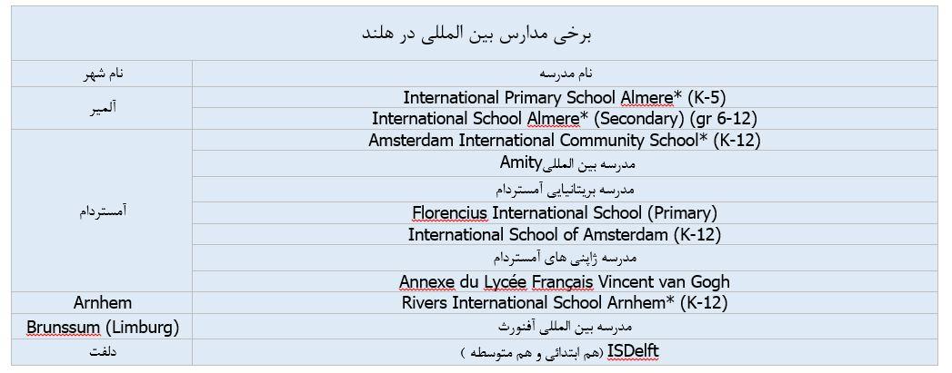 مدارس بین المللی هلند