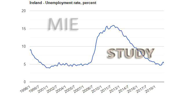 بیکاری در ایرلند