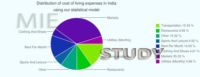 بورسیه تحصیلی در هند