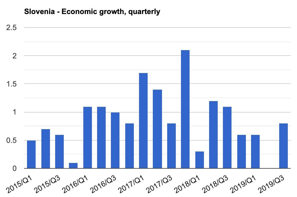 نمودار رشد اقتصادی اسلوونی