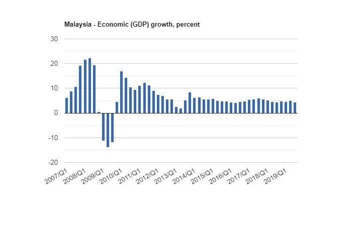 نمودار رشد اقتصادی مالزی