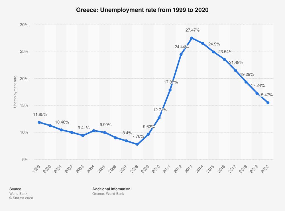 نمودار نرخ بیکاری یونان