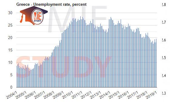 بیکاری در یونان