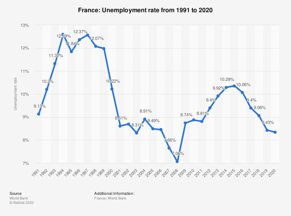 نمودار نرخ بیکاری فرانسه
