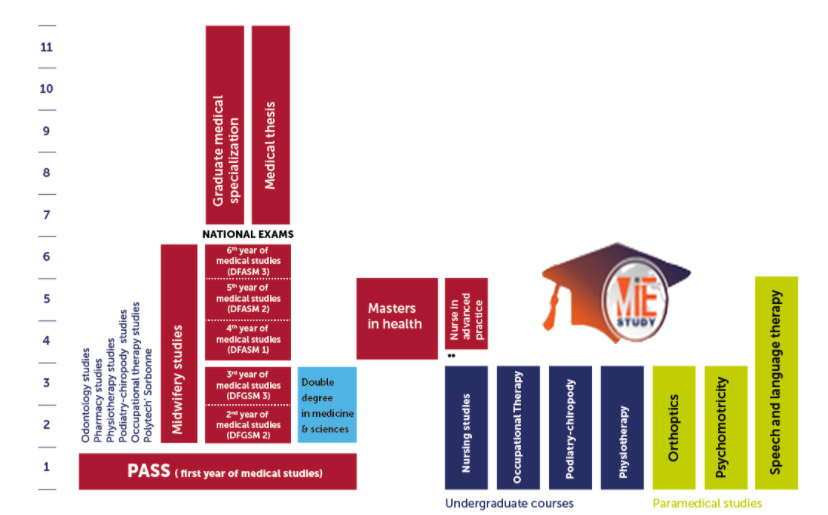 کورس های دانشگاه پزشکی سوربن فرانسه