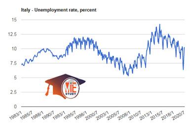 نرخ بیکاری در ایتالیا
