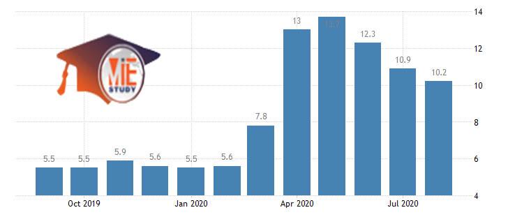 نرخ بیکاری در کانادا
