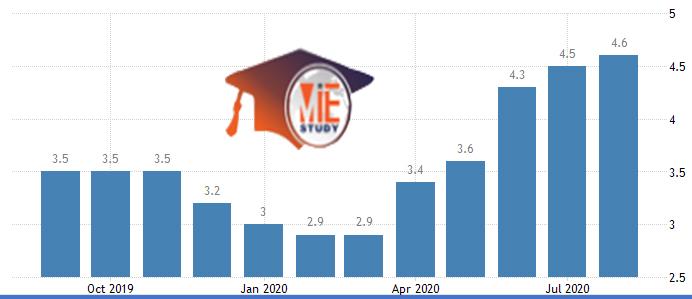 نرخ بیکاری در هلند