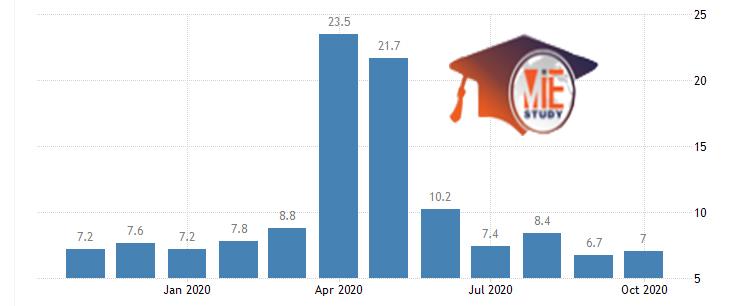 نرخ بیکاری در هند