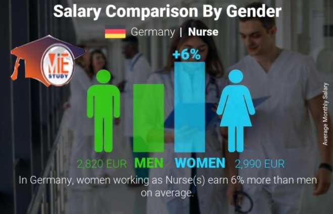 حقوق پرستاران در آلمان بر اساس جنسیت