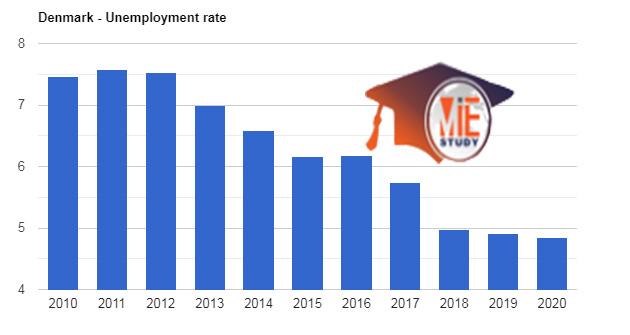 نرخ بیکاری در دانمارک