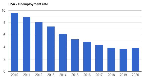 نرخ بیکاری آمریکا