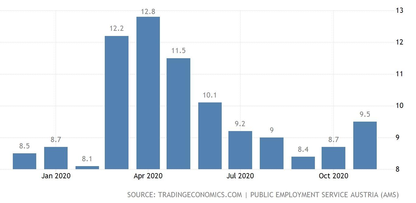 نرخ بیکاری اتریش