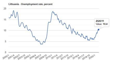 نرخ بیکاری لیتوانی