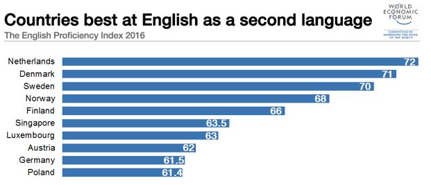 برترین کشورهایی که زبان انگلیسی را به عنوان زبان دوم بلدند