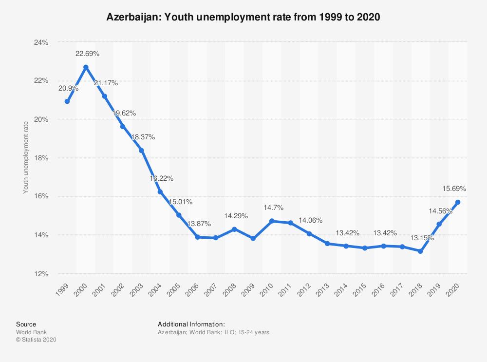 نرخ بیکاری جوانان آذربایجان