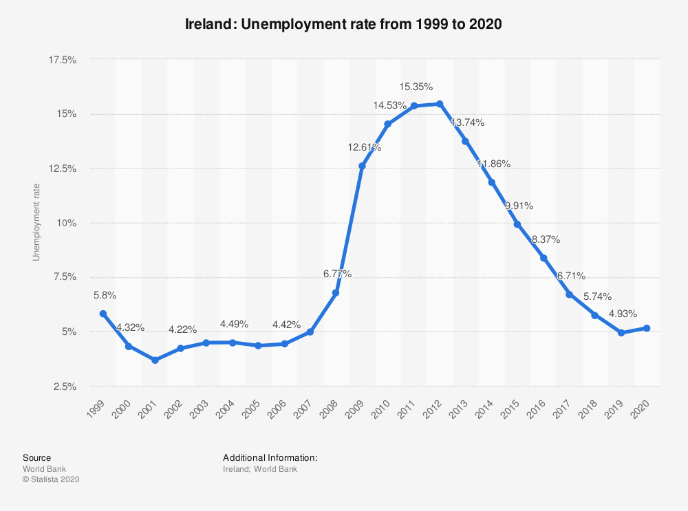 نرخ بیکاری ایرلند
