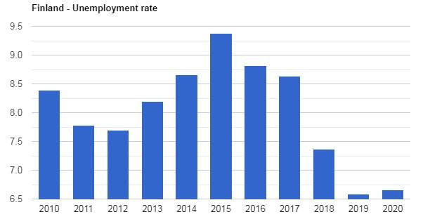 نرخ بیکاری فنلاند