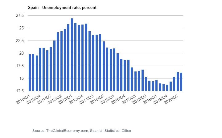 نرخ بیکاری اسپانیا