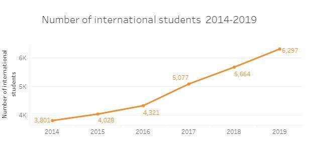 تعداد دانشجویان بین المللی دانشگاه پزشکی دبرسن مجارستان