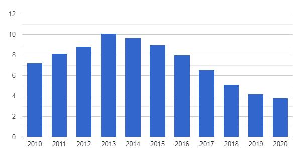 نرخ بیکاری اسلوونی