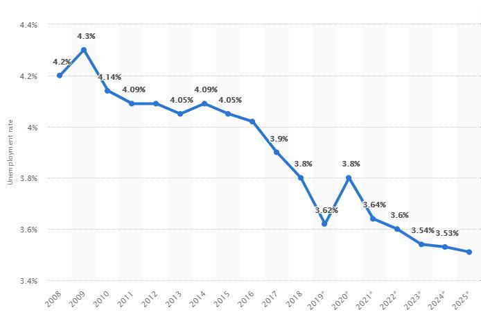 نرخ بیکاری در چین