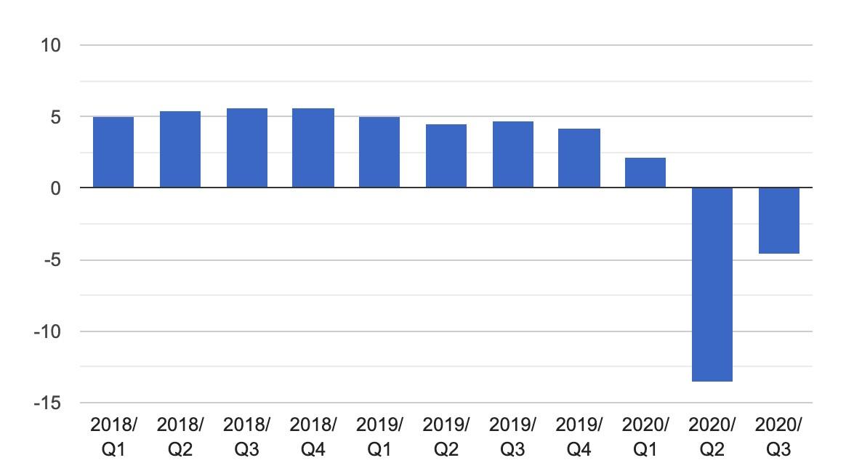 نمودار رشد اقتصادی مجارستان