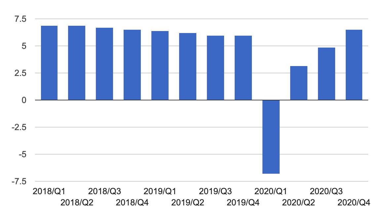 نمودار رشد اقتصادی چین