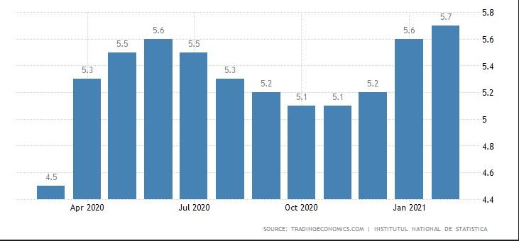 نرخ بیکاری در رومانی
