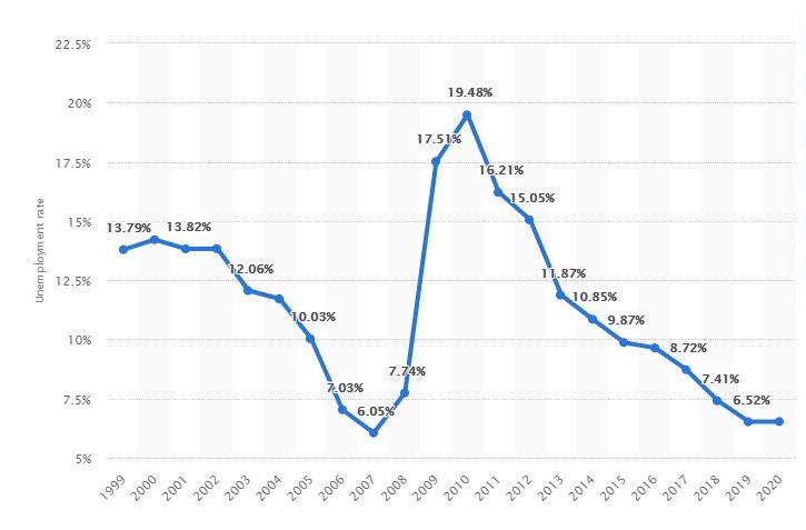 نرخ بیکاری در لتونی