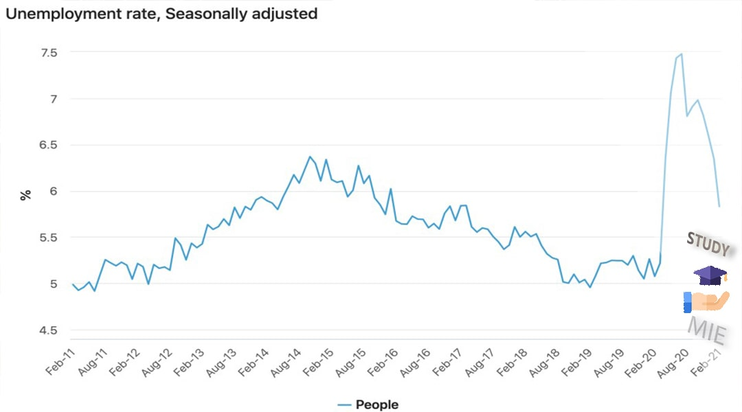 نرخ بیکاری استرالیا
