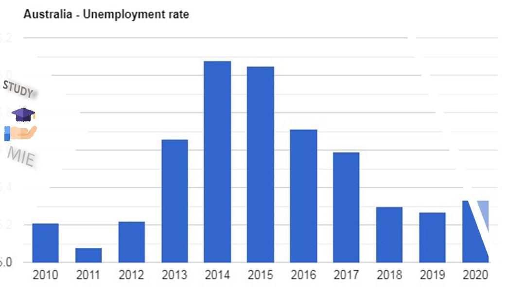 نمودار نرخ بیکاری استرالیا